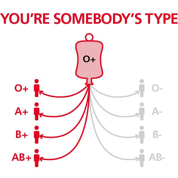 Nhóm máu O là nhóm máu có thể truyền được cho tất cả nhóm máu (Ảnh:Internet)