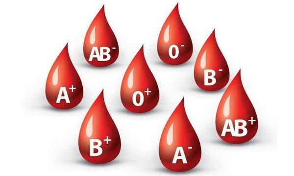 Các nhóm máu cơ bản