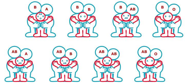 Mối quan hệ nhóm máu giữa bố mẹ và con (Nguồn hình ảnh: Interner)